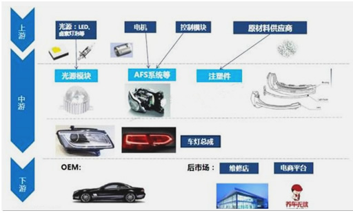 Car lighting] LED lamp market prospects and installation process ...